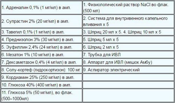 Аптечка при анафилактическом шоке и новый приказ   gabiya. Ru.