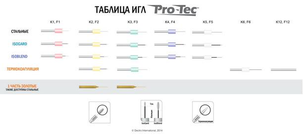 pro-tec_probes